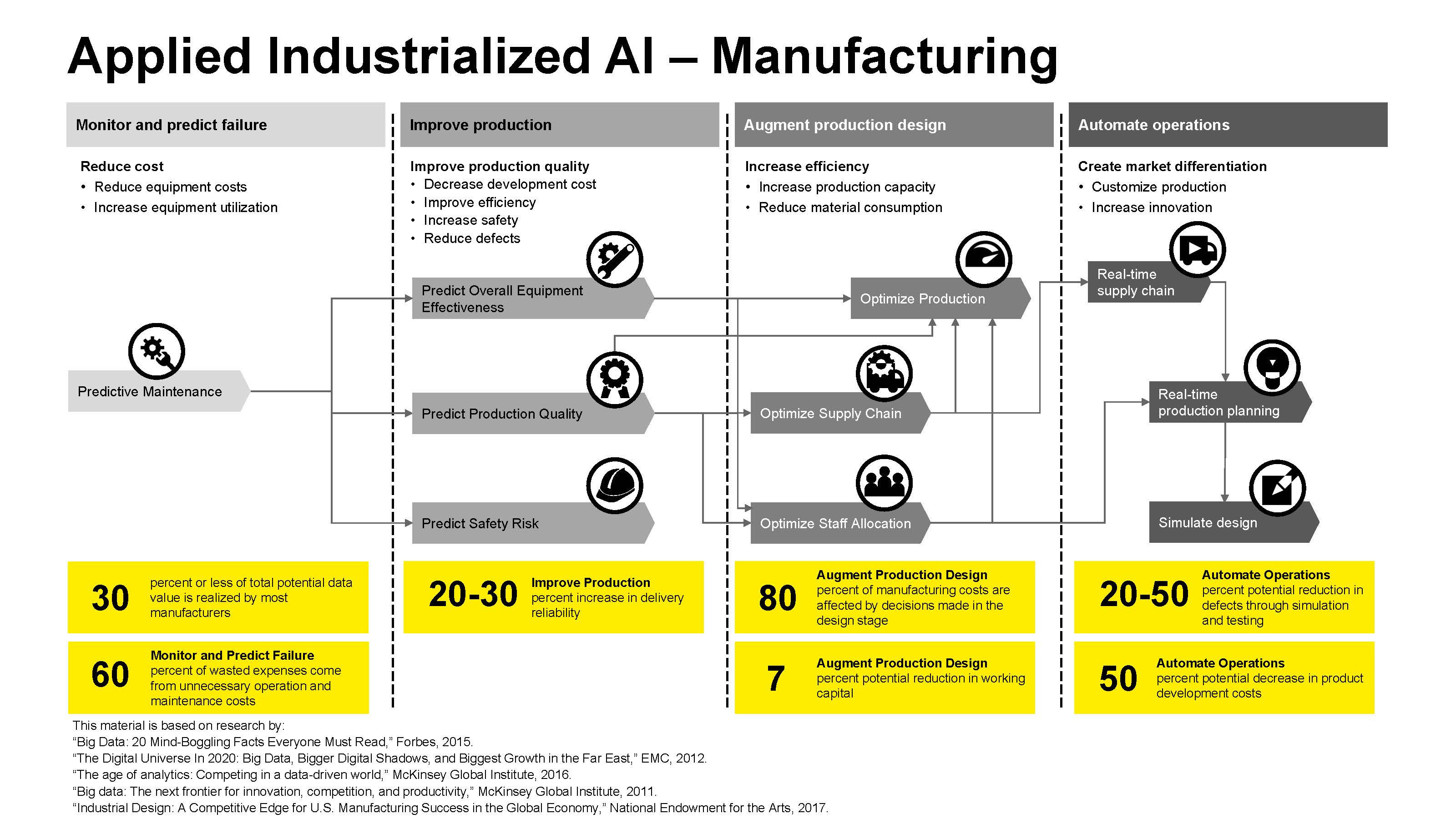 Manufacturing Industrial AI