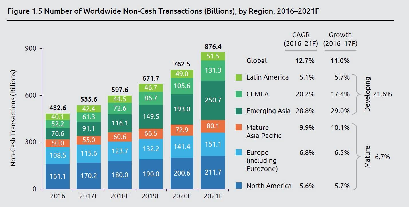 The number of the non-cash transactions