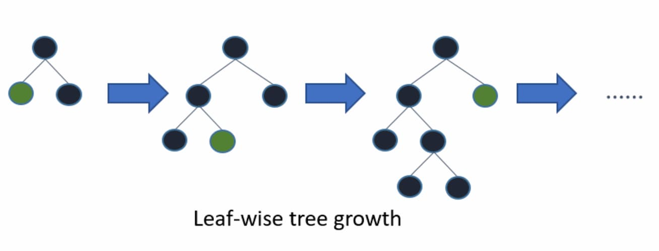 Leaf-wise tree growth