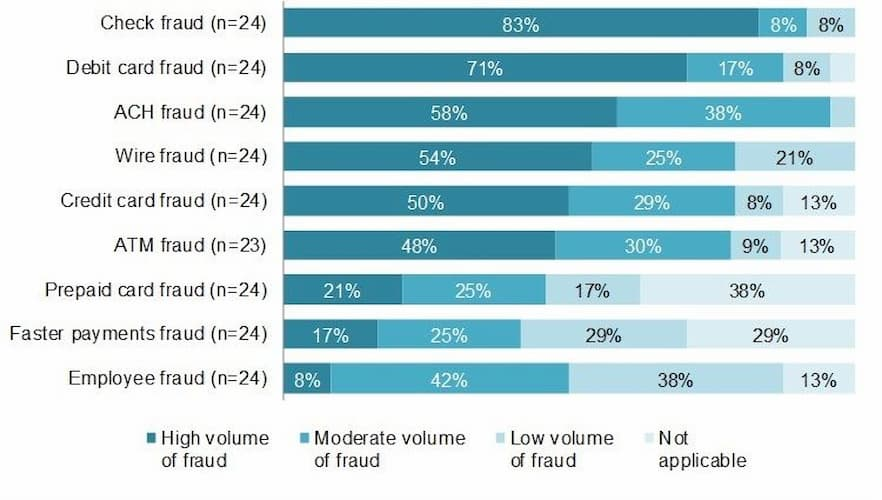 Credit Card Fraud Statistics