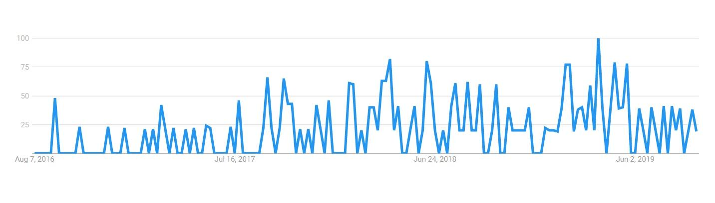 Retail Google trends statistics