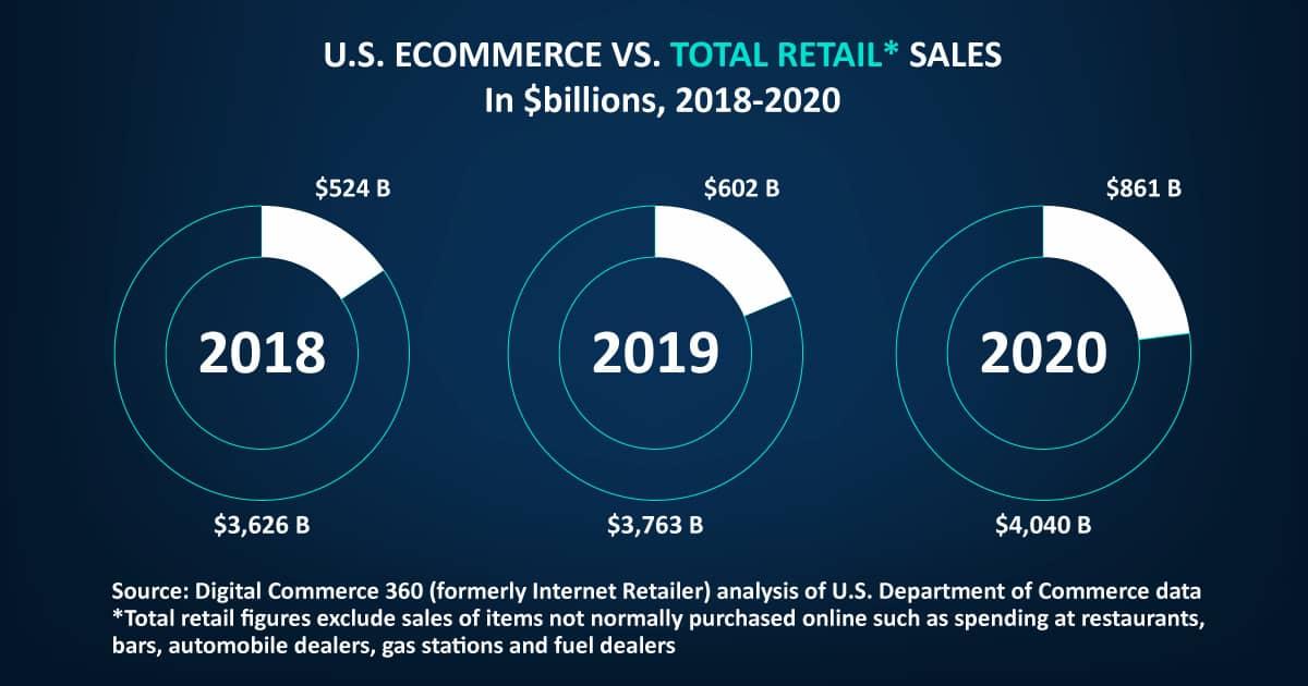 E-commerce vs Total Retail Sales