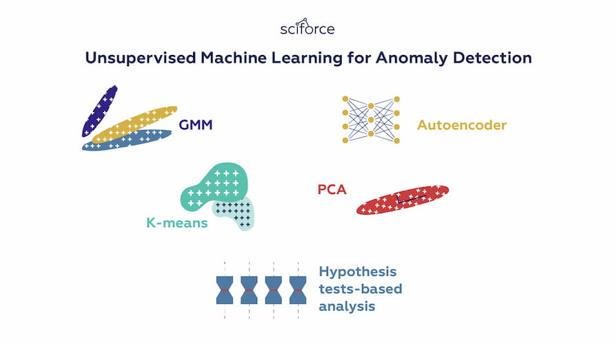 Unsupervised Machine Learning for Anomaly Detection