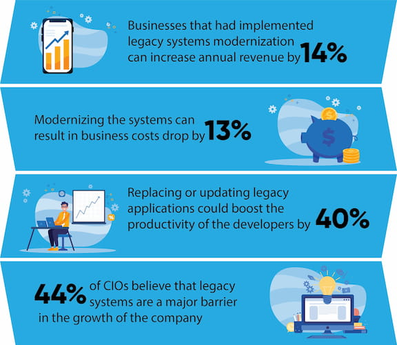 Legacy Systems Modernization Statistics