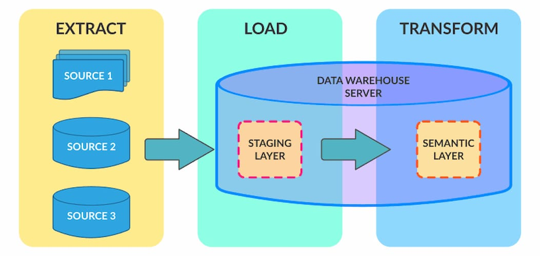 Extract Load and Transform (ETL) explained