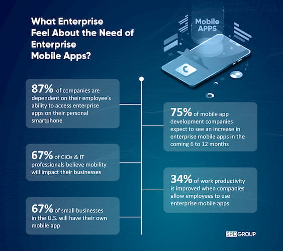 What Enteprise Feel About The Need of Enterprise Mobile Apps