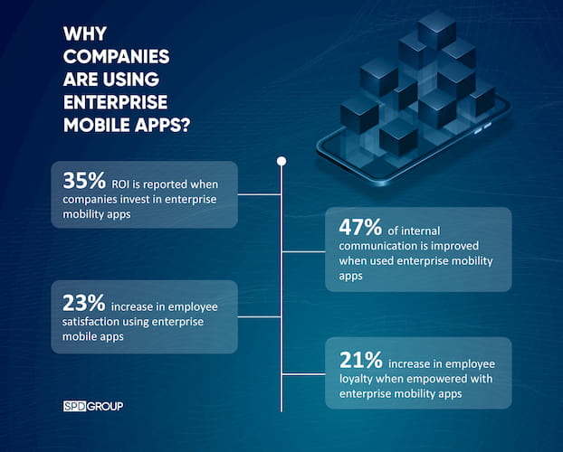 Why Companies Are Using Enterprise Mobile Apps?