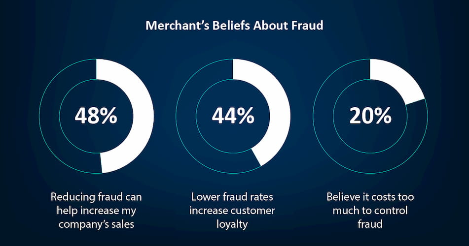 Merchant Belief's About Fraud
