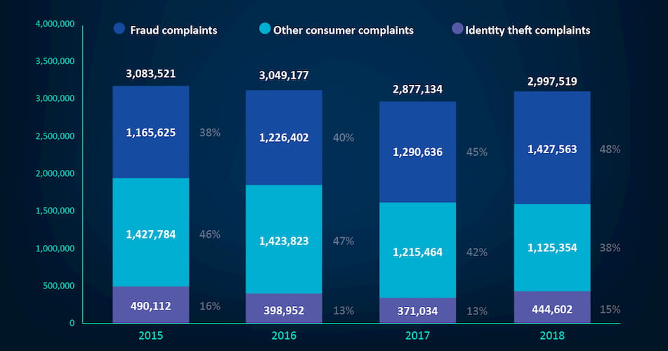 Fraud complaints by years