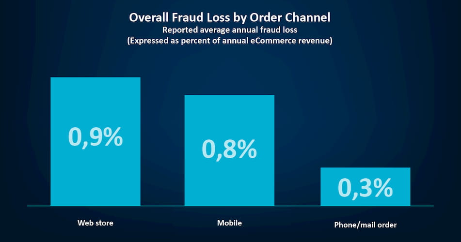 overall fraud loss