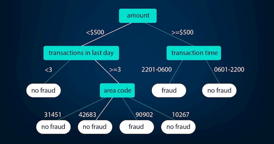 Supervised decision tree