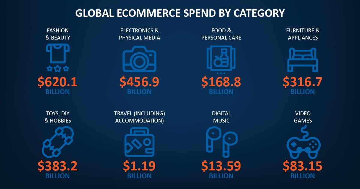 The global E-Commerce statistics