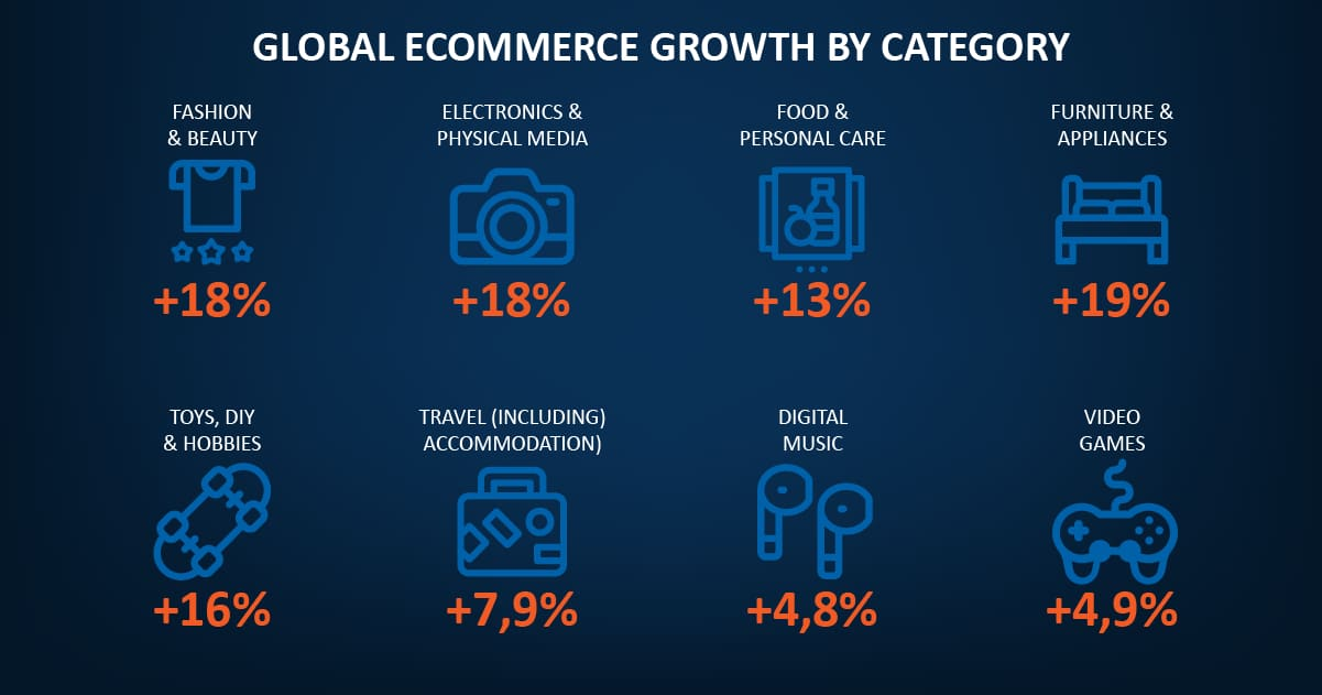 Global E-Commerce Growth