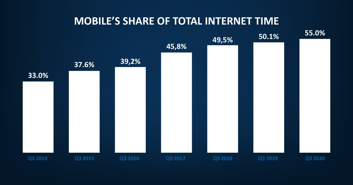 Mobile share of the internet