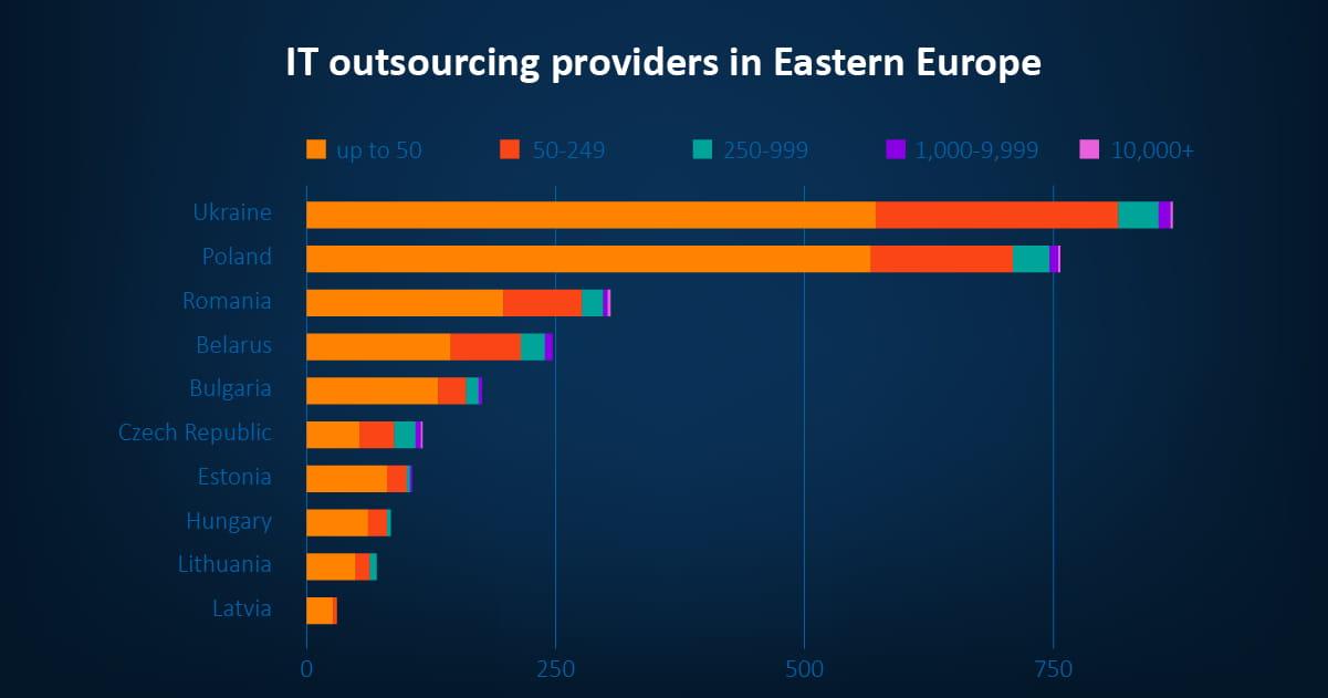 Eastern Europe Offshore Development
