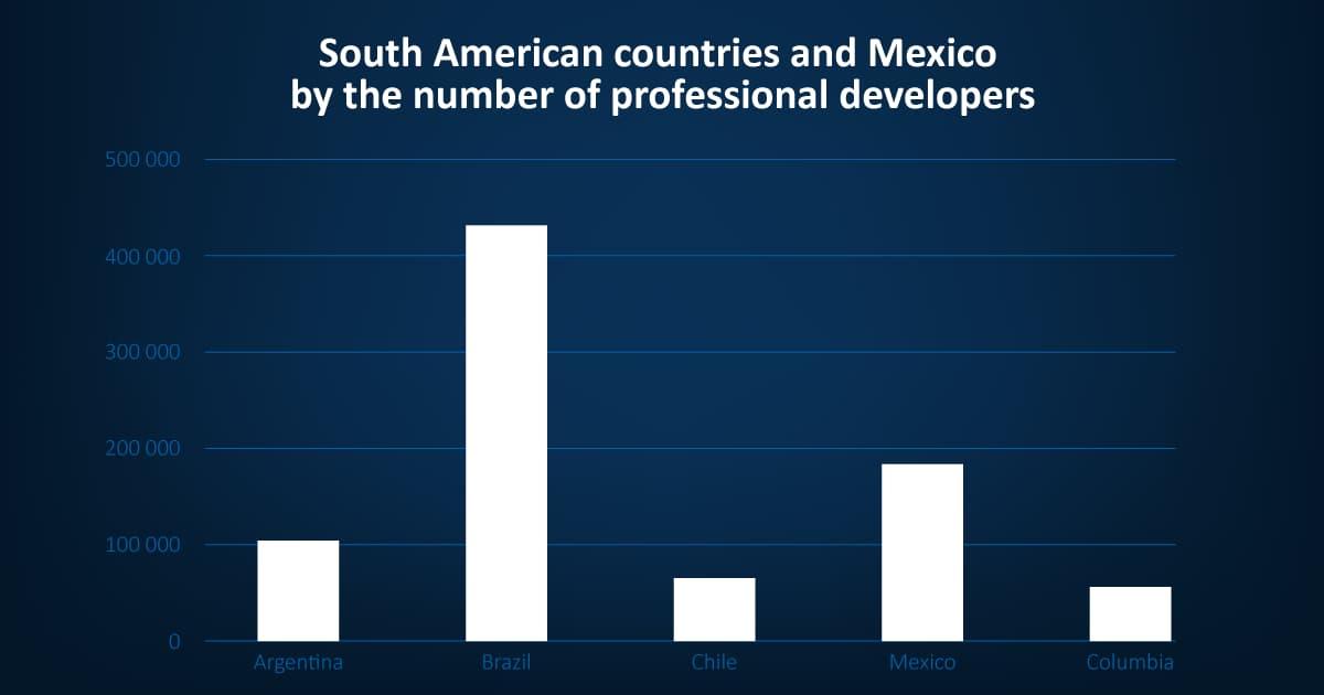 Latin America Offshore Development